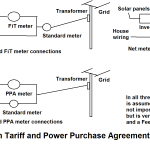 Understanding Solar Net Metering in India