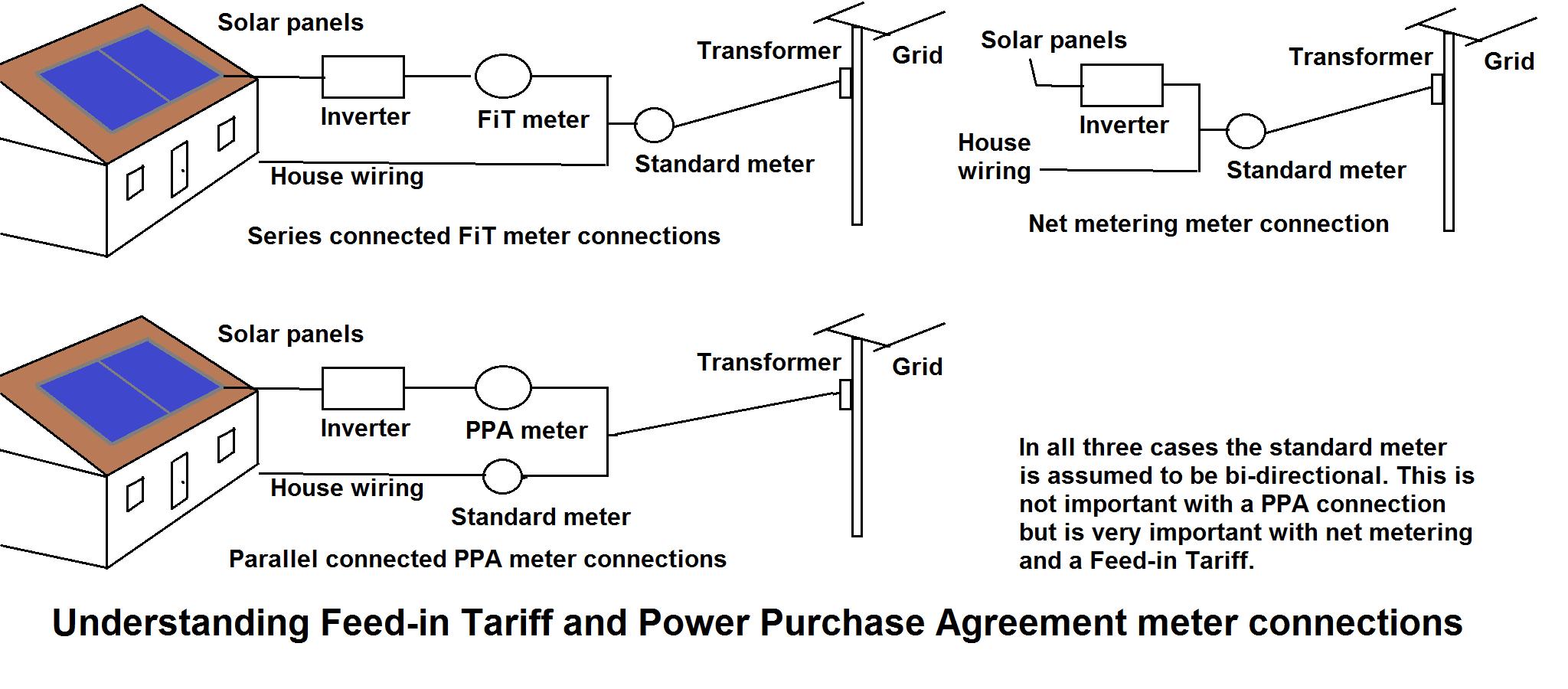Understand Solar Net Metering In India Saurya Solar