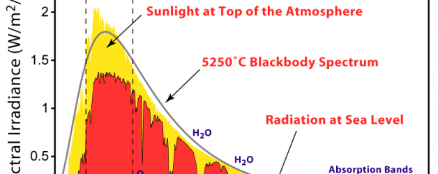 Solar Workshop on Radiation Analysis in India